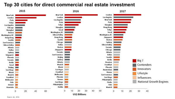 Table - Top 30 Cities for Real Estate Investment