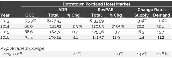 Table - Downtown Portland Lodging Market Trends – Key Rooms-Revenue Metrics