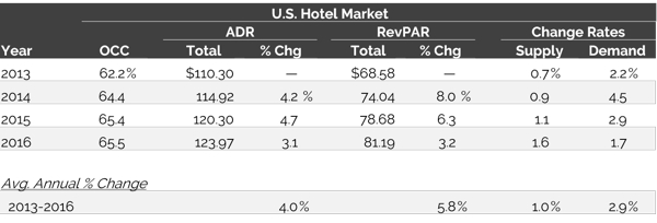 Table - U.S. Lodging Market Trends – Key Rooms-Revenue Metrics