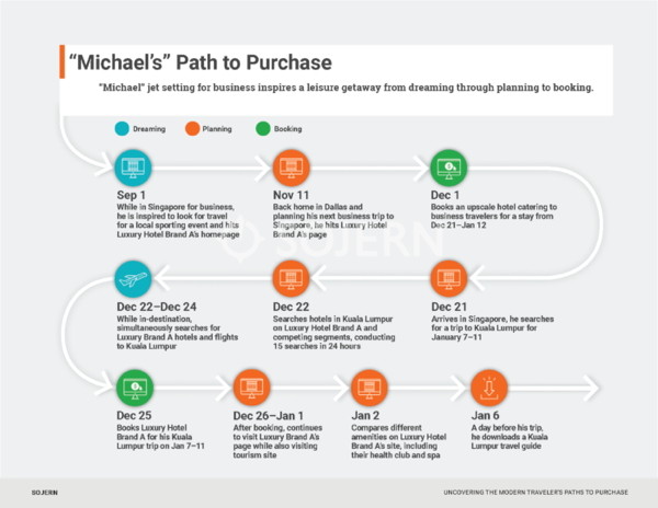 Inforgraphic - Bleisure path to purchase