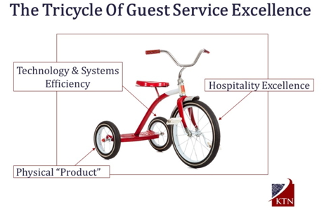 Infographic - Tricycle of Guest Service