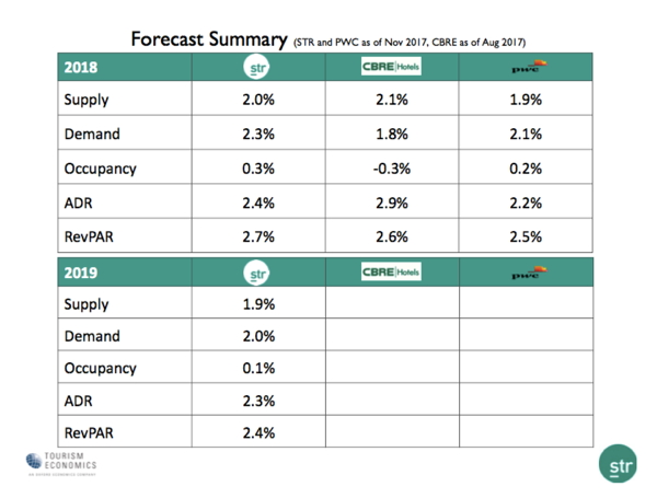Table - Hotel Industry Forecast 2018