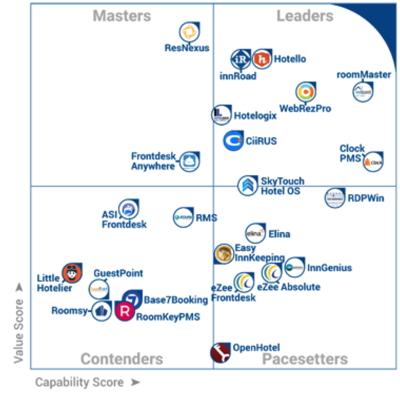 Matrix - Hotel Management Software
