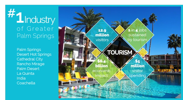 Infographic - Palm Springs Tourism