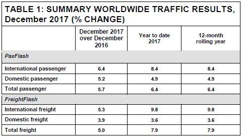 Table - Global Airport Passenger Traffic