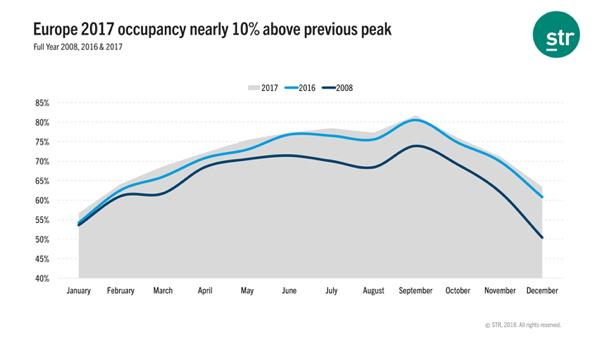 Graph - European Hotel industry Performance
