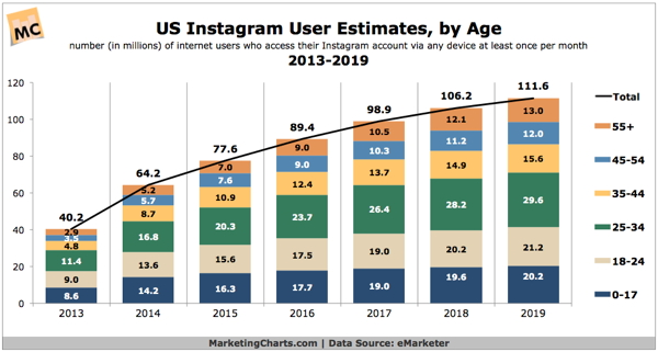 CGraph - US instagram Useage