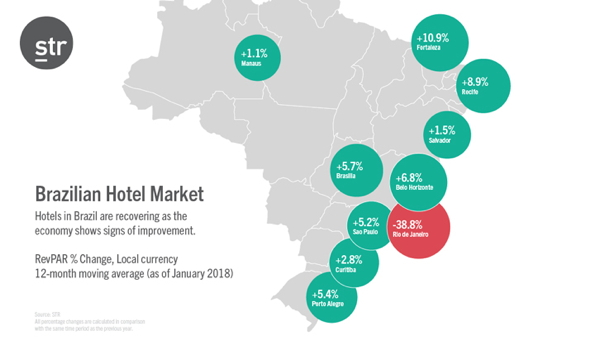 Map - Hotel Industry Performance in Brazil