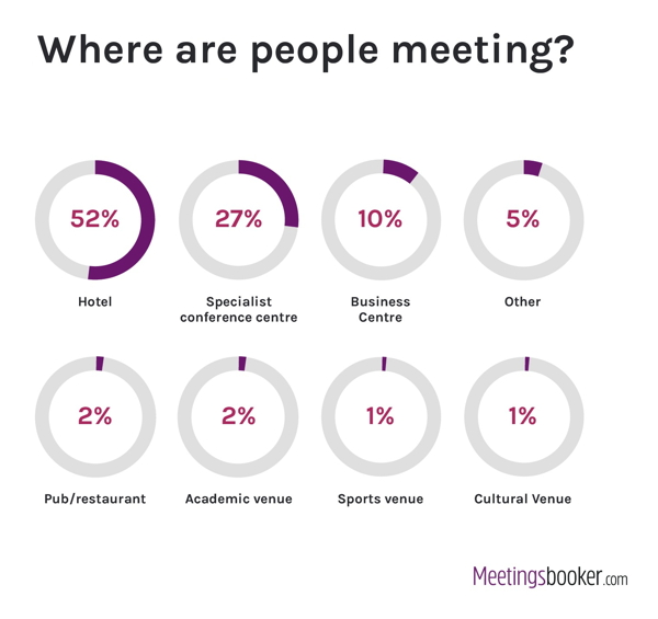 Infographic - Where are people meeting