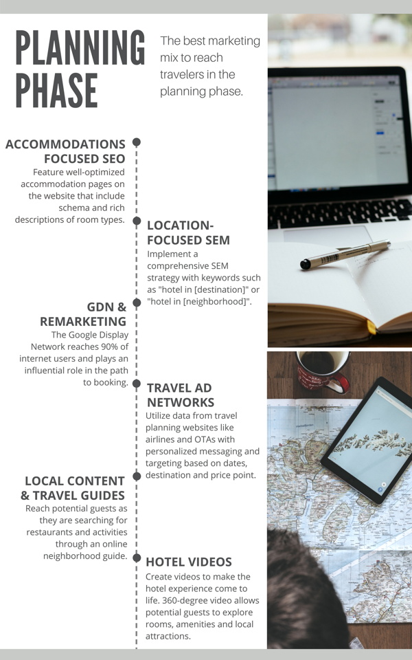 Infographic - planning phase of travel