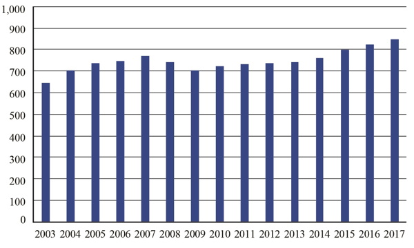 Graph - Annual Passengers on All U.S. Scheduled Airlines (Domestic & International), 2003-2017