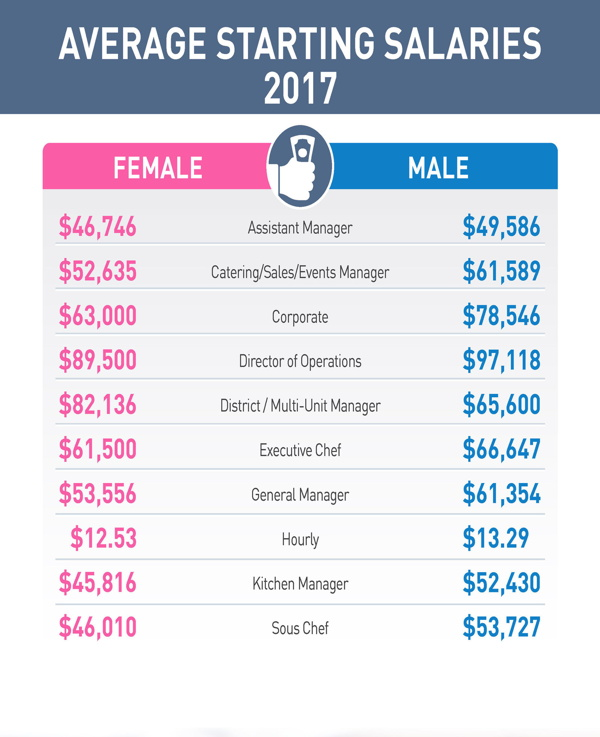 Infographic - Restaurant Management Salary Survey Report