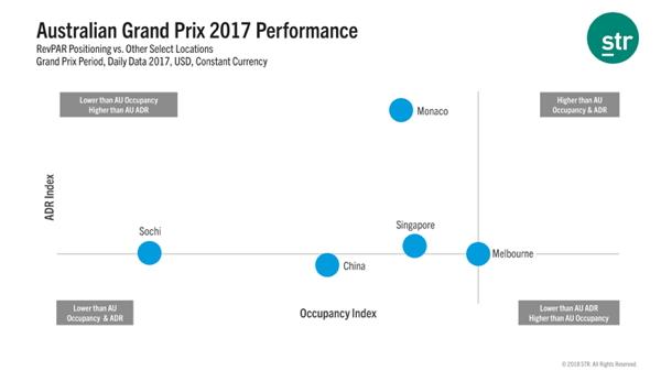Infographic - Australian Grand Prix Hotel Performance