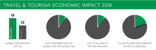 Infographic - Travel & Tourism Economic Impact