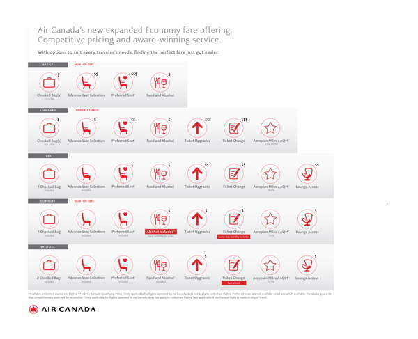 Chart - Air Canada Economy fare types