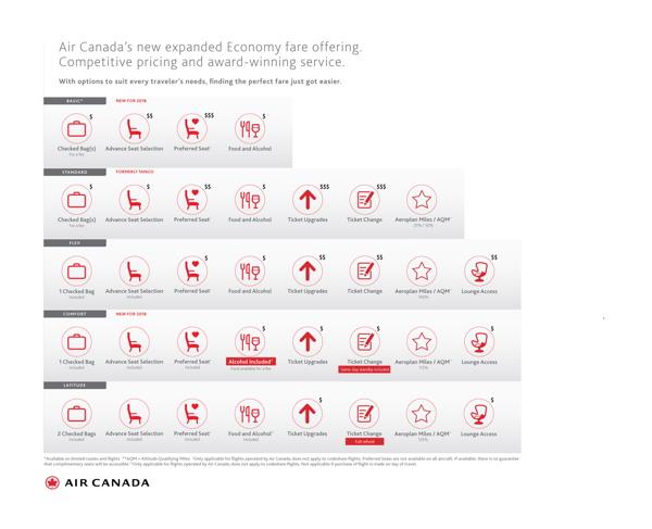 Chart - Air Canada Economy fare types