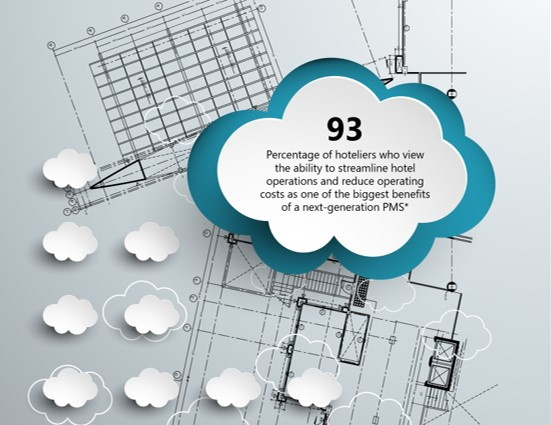 Inforgraphic from Built for the Cloud: A Blueprint for Hotel Technology Success