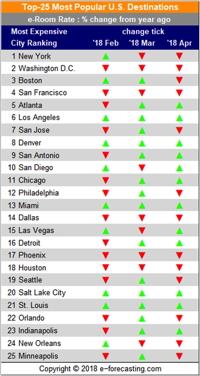 Table - Top 25 US Destinations