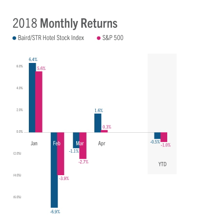 Chart - U.S. Hotel Stock Performance - 2018 Monthly Returns