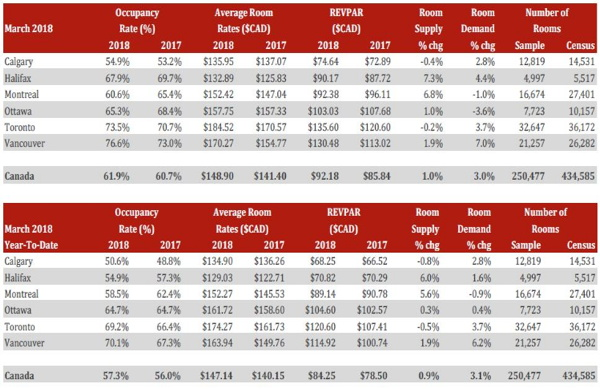 Table - Canadian Lodging Outlook - Q1 2018