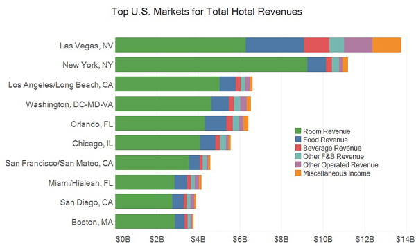 Graph - U.S. Top Hotel Revenue Markets