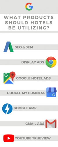 Infographic - Which Google products should hotels utilize?