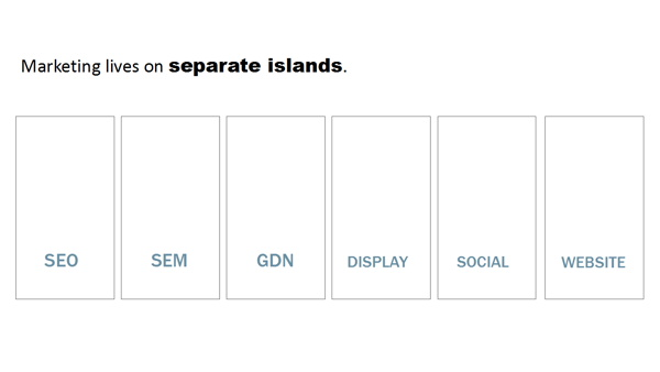 Infographic - Data Islands