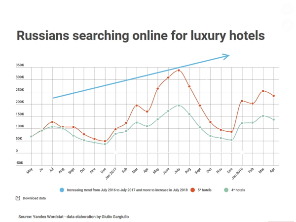 Graph - Increasing trend of Russians searching online for luxury hotels abroad and in Russia from July 2017 to 2017 and booming in the next following months and with peak in July 2018 and troughout summer 2018. Source Yandex Wordstat and data elaboration by Giulio Gargiullo Online Marketing Manager.