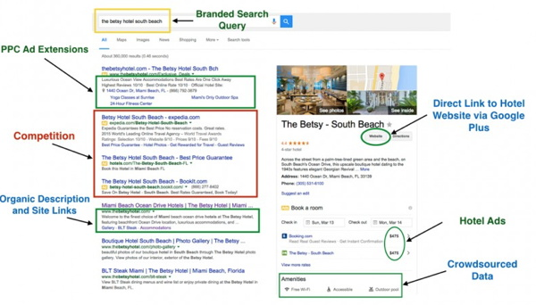 Infographic - Changes in SERP Layout