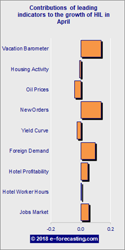 Chart - Hotel Industry Leading (HIL) Indicator April 2018