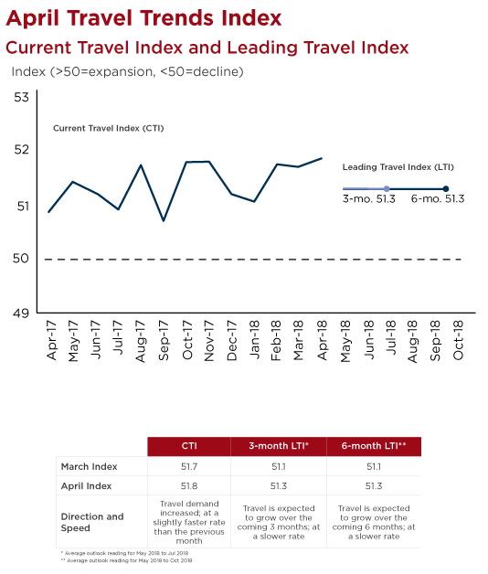 U.S. Travel Trends Index April 2018