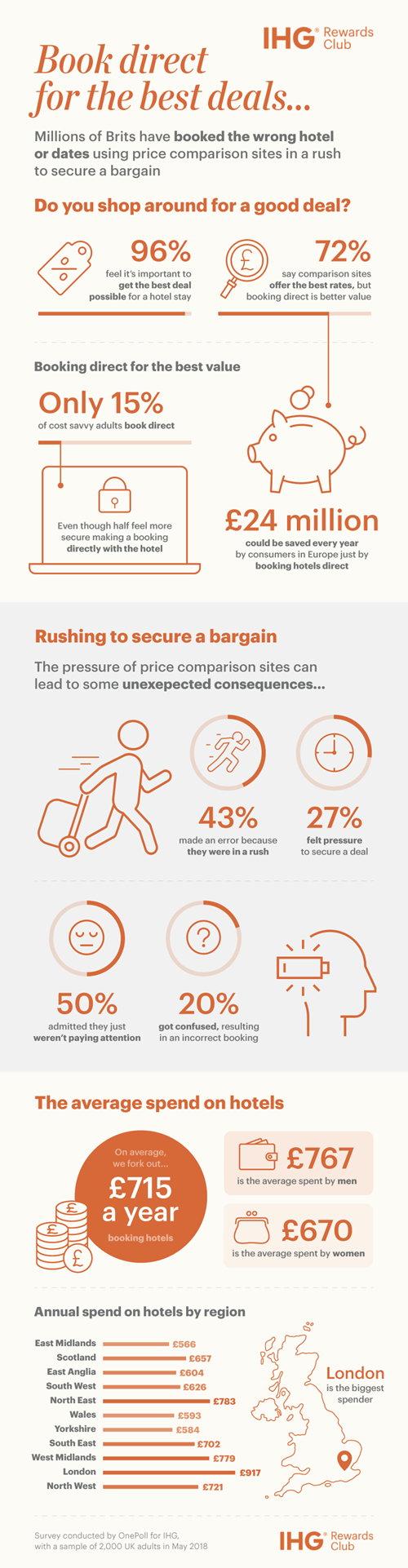 Infographic - Hotel Comparison Sites