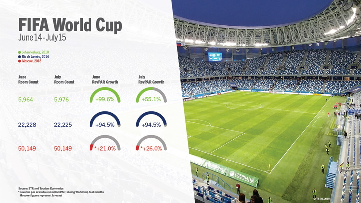 Infographic - Moscow Hotels Anticipate Strong for FIFA World Cup