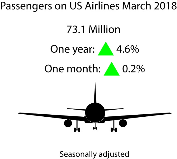 Infographic - March 2018 U.S. Airline Traffic Data