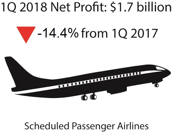 Infographic - First Quarter 2018 U.S. Airline Financial Data