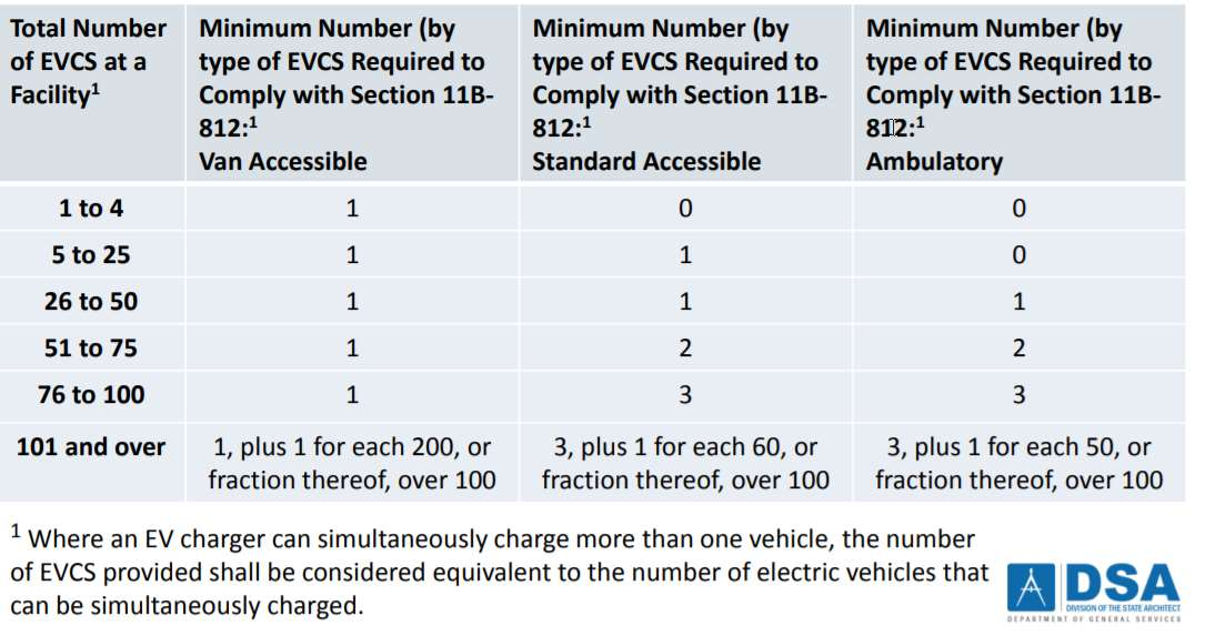 New Accessibility Regulations For Electric Vehicle