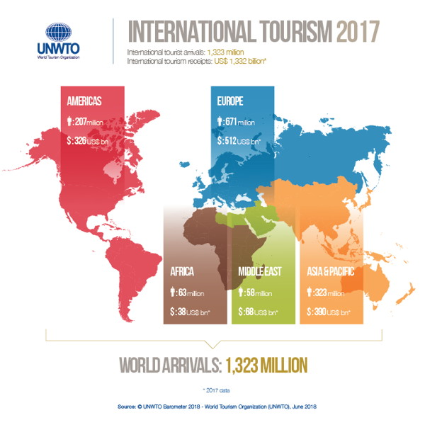 Infographic - UNWTO World Tourism Barometer