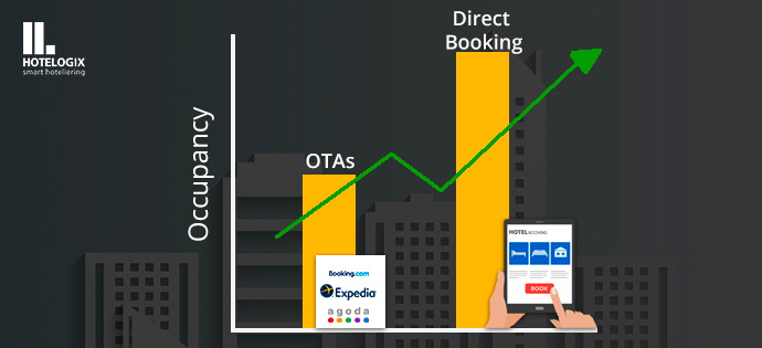 Every hotelier is bound to be aware of the Hotel industry's eternal battle: direct bookings versus OTA! While it doesn't take a genius to gather that direct bookings are hands down the bette
