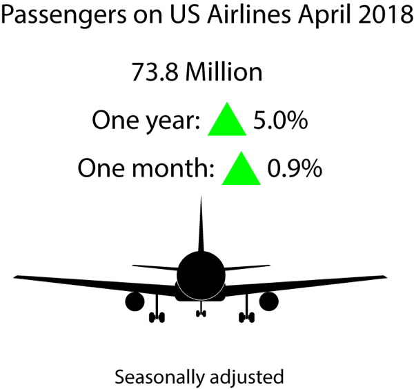 Infographic - April 2018 U.S. Airline Traffic Data