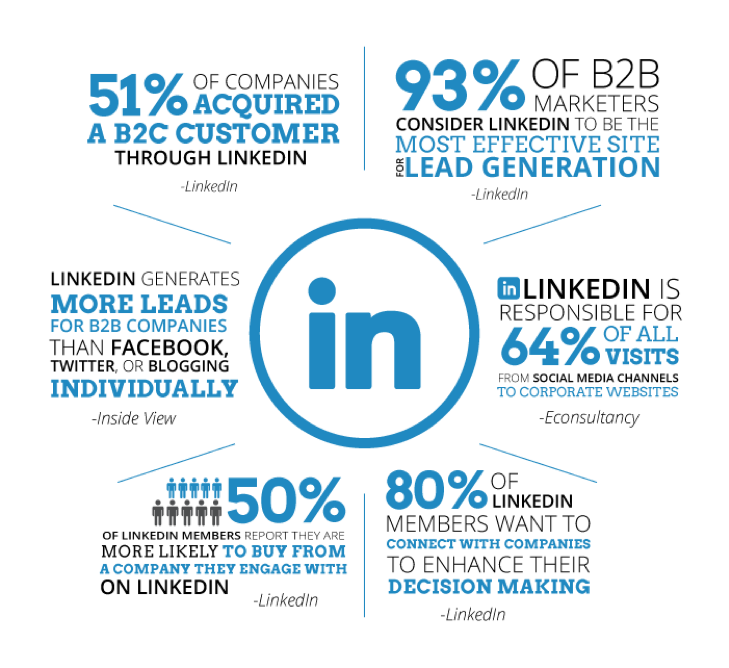 Infographic - LinkedIn