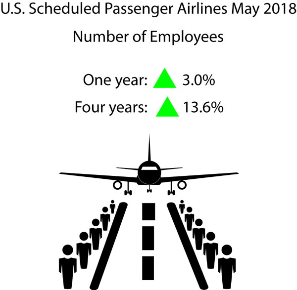Infographic - May 2018 U.S. Passenger Airline Employment Data