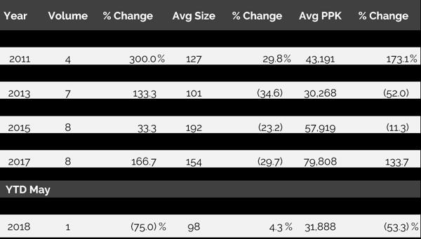 Table - Pima County Transaction Data
