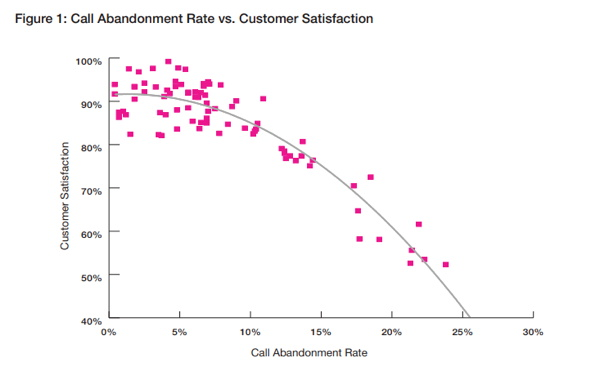 Graph -Call Center Call Abandonment