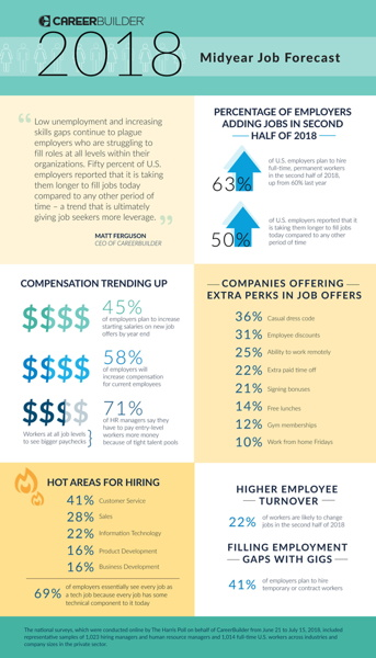 Infographic - Midyear Job Forecast