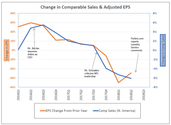 Graph - Change in Comparable Sales & Adjusted EPS