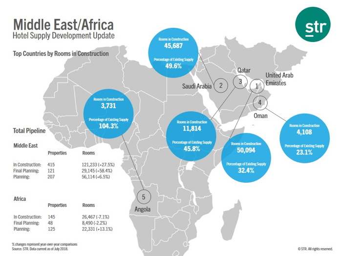 Map - Construction Pipeline Middle East And Africa