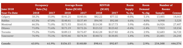 Table - Canadian Lodging Outlook - Q2 2018