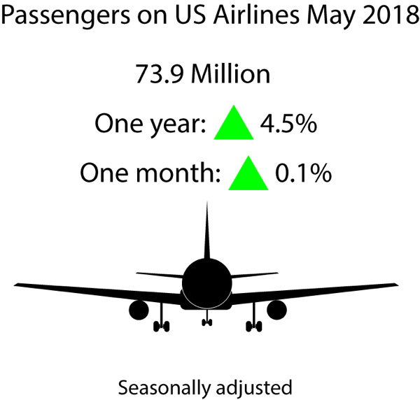 Infographic - May 2018 U.S. Airline Traffic Data