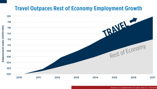 Graph - Travel vs. Rest of the Economy