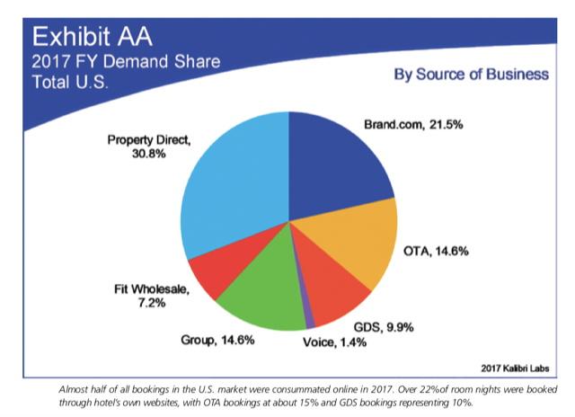 Graph - 2017 Demand Share